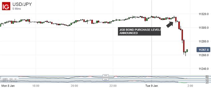 Japanese Yen Makes Broad, Surprising Gains As BOJ Trims Bond Buys