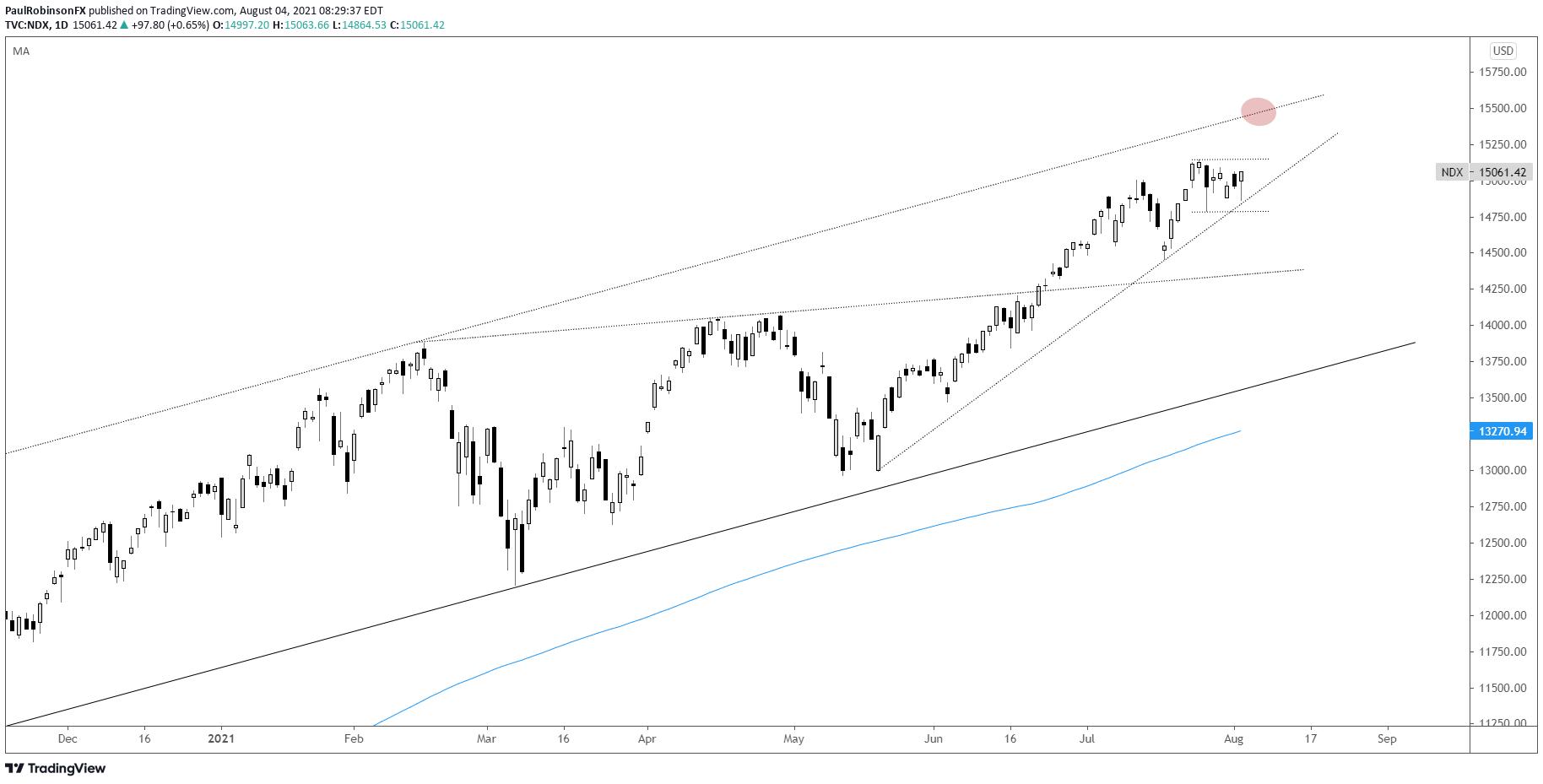 chart nasdaq 100
