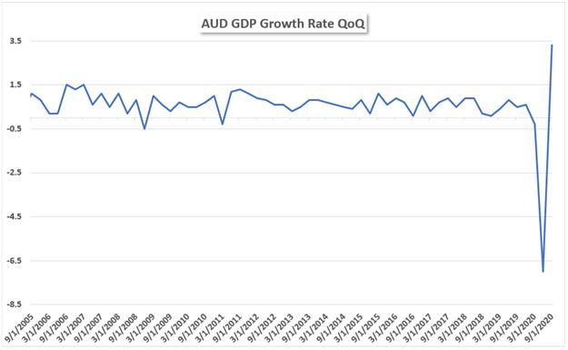 AUD GDP Q3