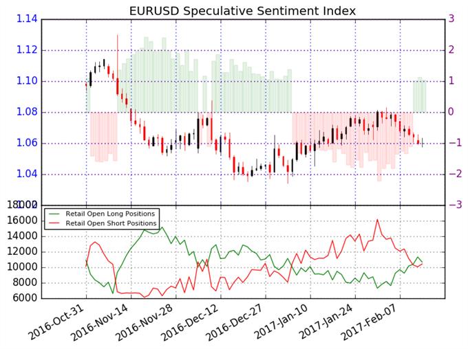 Operadores financieros a nivel minorista entran en operaciones en largo dada la debilidad del Euro – Señal Contraía de Venta
