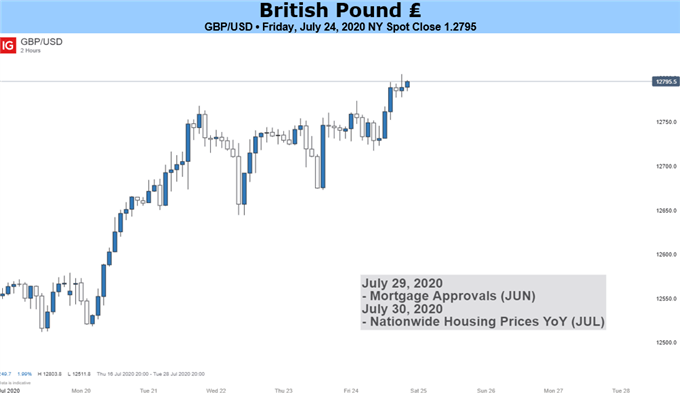 GBP/USD May Fall Amid Renewed 'No Deal' Brexit Fears