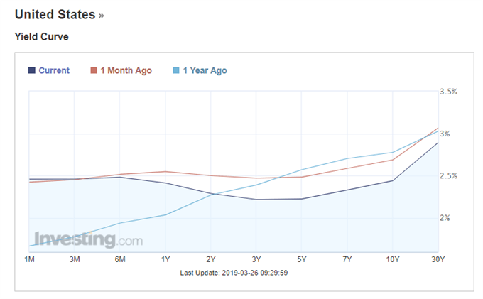 US yield curve.