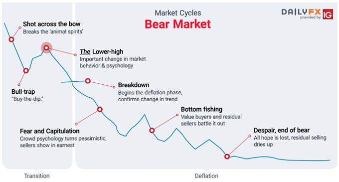Bear market phase