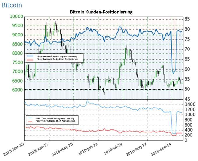 Bitcoin: Käuferüberhang könnte Abwärtstrend fortsetzen