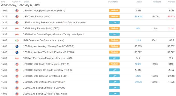 DailyFX US Trading Session Economic Calendar