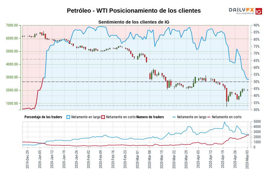 Sentimiento (Petróleo - WTI): Los traders operan en corto en Petróleo - WTI por primera vez desde ene. 06, 2020 cuando la cotización se ubicaba en 6.240,30.