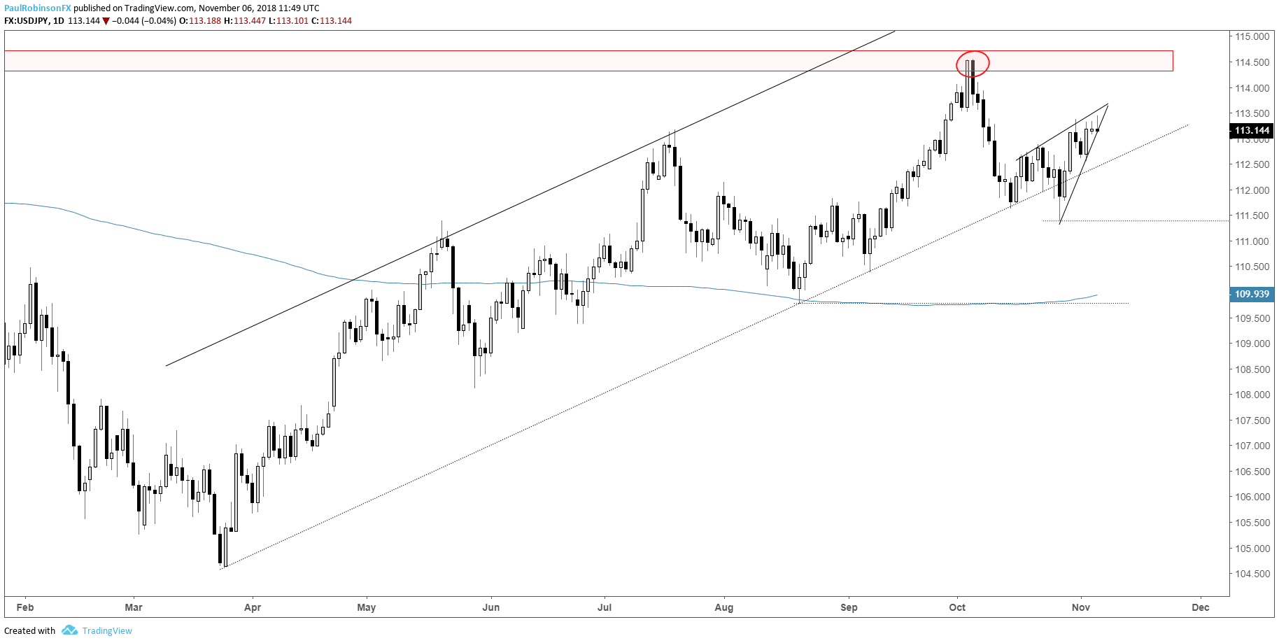 Usd Jpy Daily Chart Rising Wedge