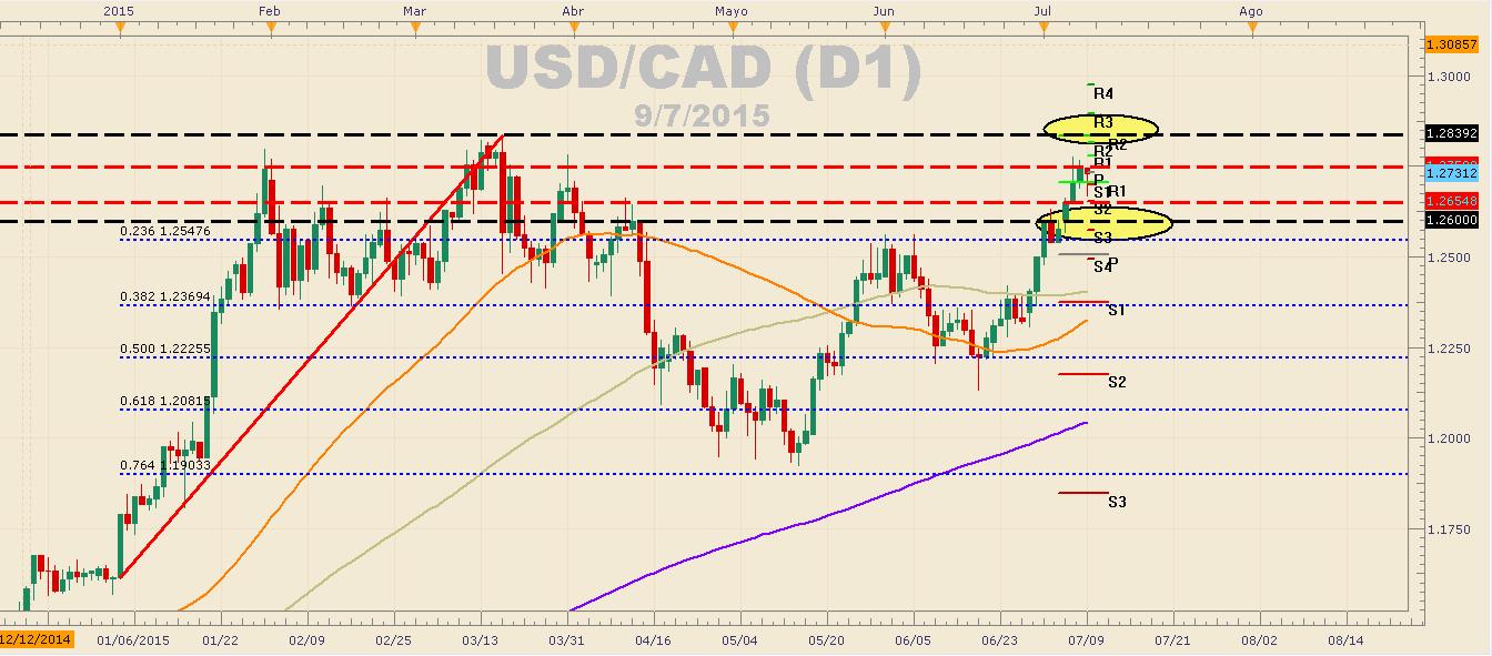 El SSI del USDCAD muestra fuerte posicionamiento de venta y se prepara para la volatilidad.