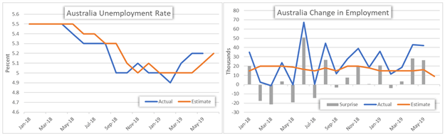 Australia Unemployment Rate and Change in Employment Chart
