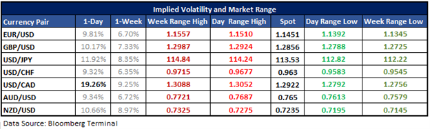USDCAD Implied Volatility Swells Ahead of Expected Rate Hike