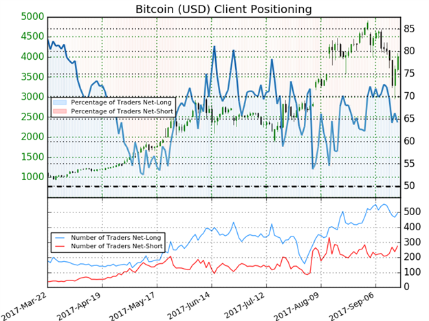 BTC/USD IG Client Sentiment