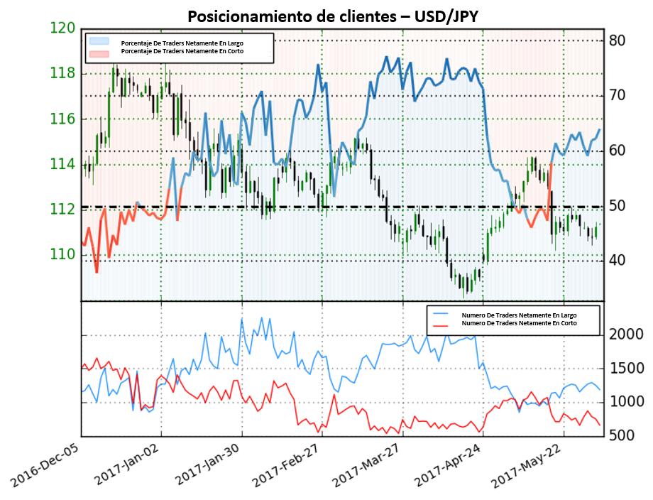 Posiciones en corto mandan fuertes señales bajistas para el USD/JPY