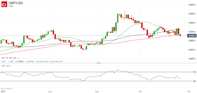 GBP: Risk of Weakness After BoE Delivers Expected Rate Rise