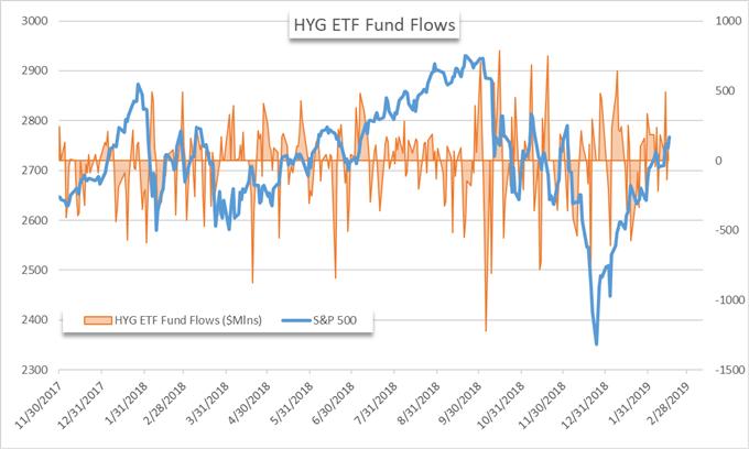 HYG ETF price chart