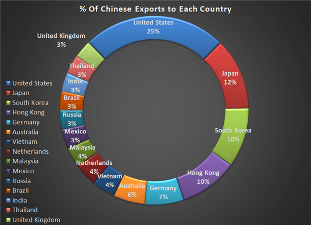 How the US tariffs and Trade War can effect Chinese exports therefore GDP.