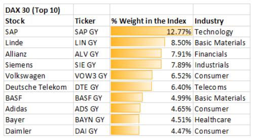 DAX & FTSE MIB Fundamental Forecast: Eyes on ECB Rate Decision