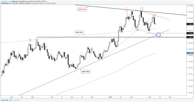 EUR/USD daily price chart with a couple of different scenarios