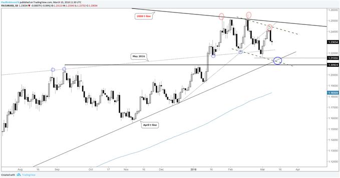 EUR/USD-Tageschart mit mehreren unterschiedlichen Szenarien