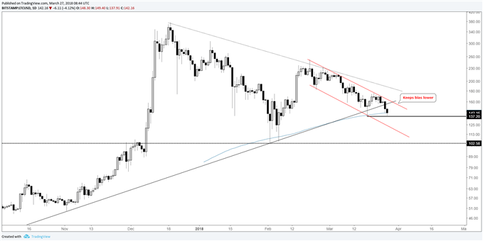 LTC/USD daily log chart