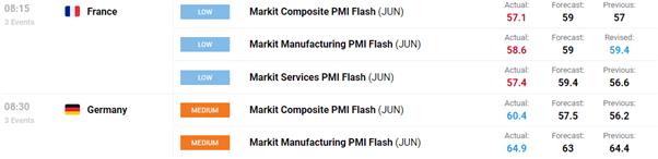 ยูโรล่าสุด: EUR/USD Upside เผชิญกับแนวต้านที่แข็งแกร่ง PMIs ผสม