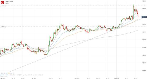 Libra esterlina bajo presión; análisis GBP/USD ante la firmeza de Boris Johnson