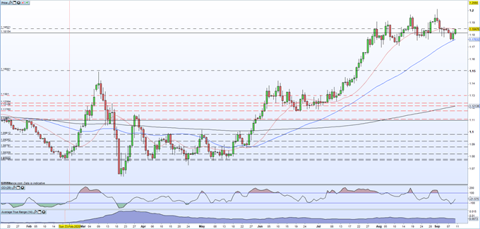 ECB Leaves Rates Unchanged, EURUSD Moves Sideways Ahead of the Press Conference