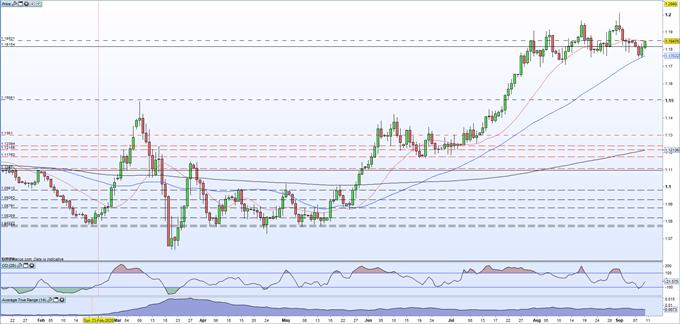 La BCE lascia i tassi invariati, l'EUR / USD si muove lateralmente in vista della conferenza stampa