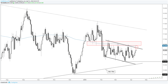 silver daily chart near channel resistance