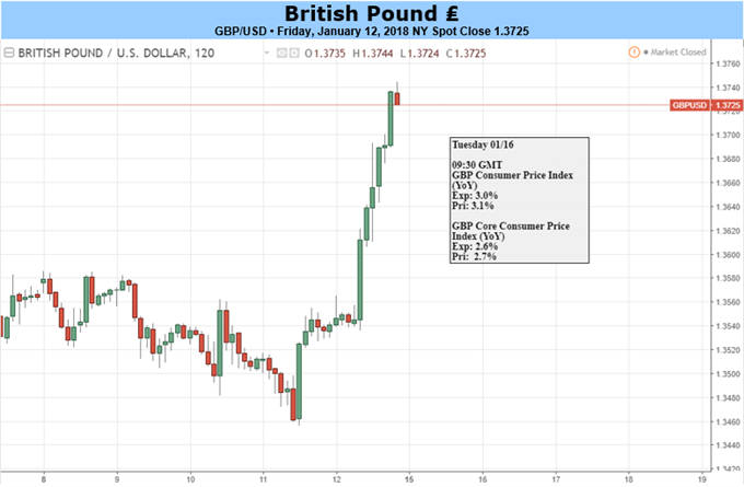 GBP: Upcoming Inflation Data May Dent Bullish Uptrend