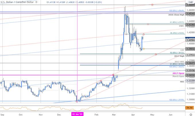 Canadian Dollar Price Chart - USD/CAD Daily - Loonie Trade Outlook - USDCAD Technical Forecast