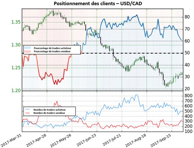 USD/CAD: À mesure que les traders passent vendeurs, le dollar US se renforce