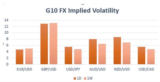 G10 FX Implied volatility