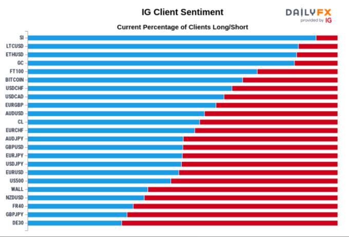 IG client sentiment data.