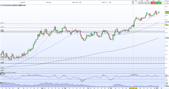 EUR/USD Continues to Press Higher, Eyes 1.2556 Multi-Year High
