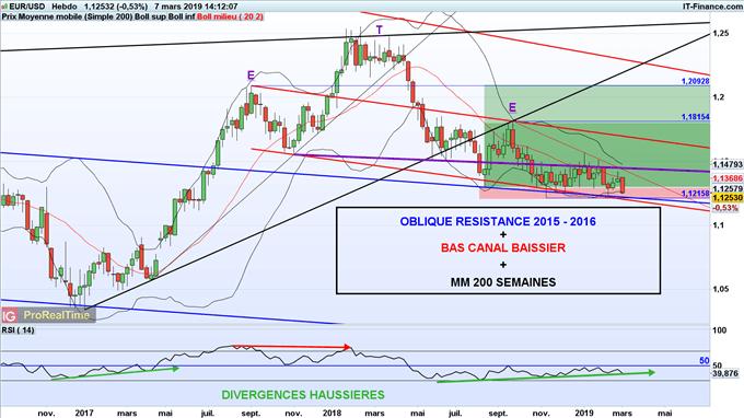 Prévisions de moyen terme de l'euro dollar