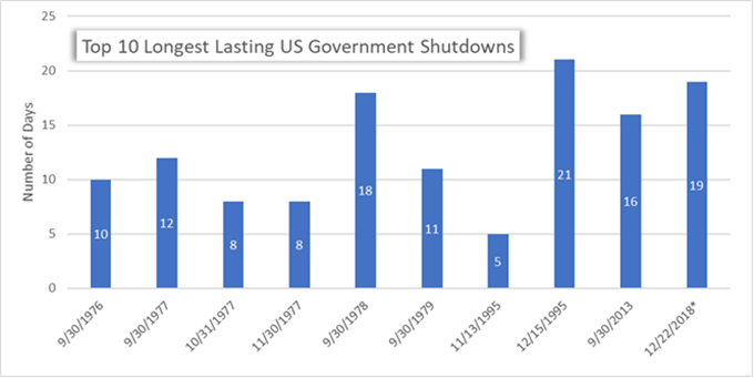 Government Shutdown Could Trigger US Credit Rating Downgrade