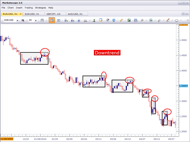 Downtrend swings currencies price action
