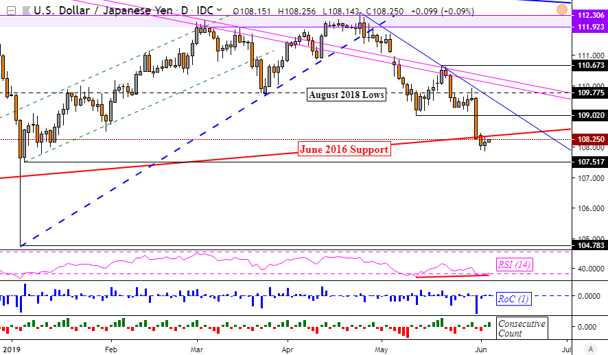 Did USDJPY Bottom? Fed Chair Jerome Powell Calms Markets for Now