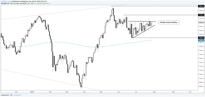 S&P 500, DAX, FTSE Forecast: FOMC, NFPs, BoE in Week Ahead