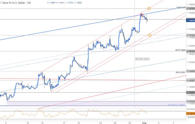 EURUSD 120min Price Chart