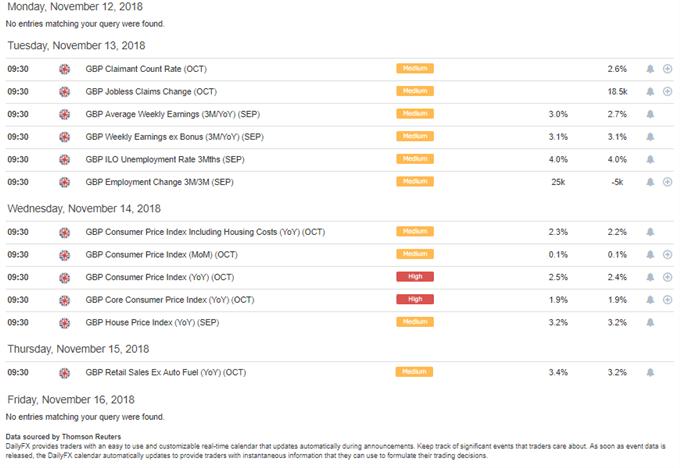 DailyFX Economic Calendar UK items week of November 11, 2018