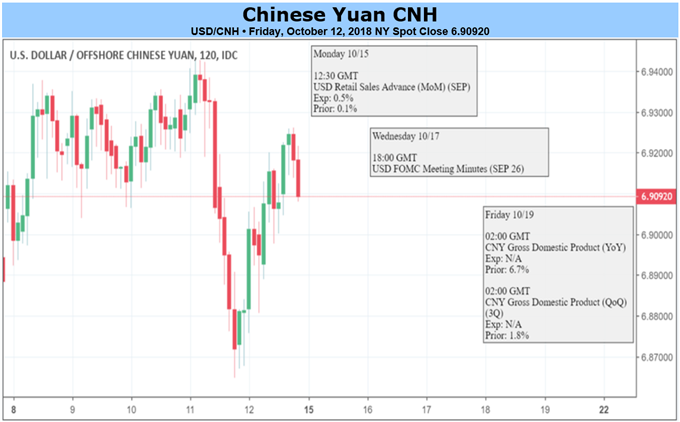 USD/CNH Friday close.