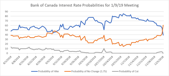 Bank of Canada Interest Rate Probabilities for January 2019