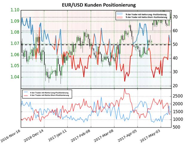 Euro verläuft bullisch während Träder short positioniert sind
