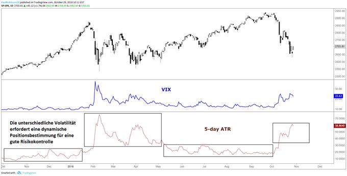 Mit sich ändernder Volatilität (ATR/VIX) sollten sich auch Positionsgrößen ändern