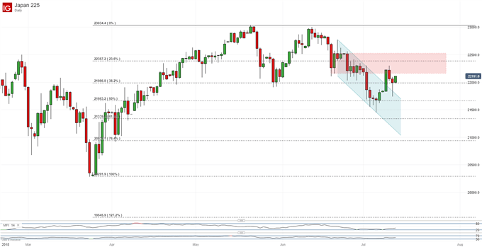 Nikkei 225 Technical Analysis: Upside Break Lacks Conviction