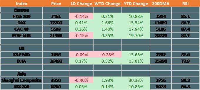 S&P 500, DAX, FTSE 100 Technical Forecast