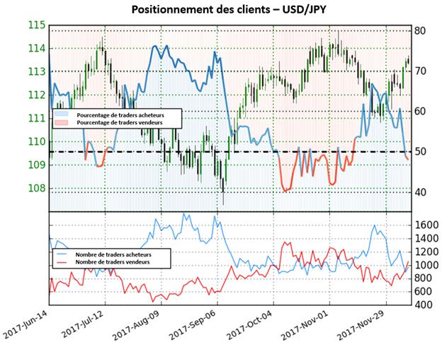USD/JPY: Le dollar devrait se renforcer contre son homologue japonais