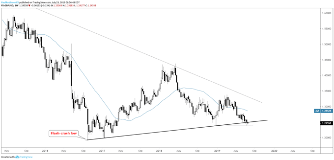 Dollar Looking for May High: Euro, Pound, Aussie Charts & More