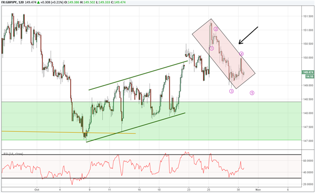 USD/JPY Stalls But Holds Above Support